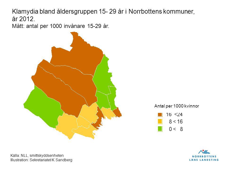 Antal per 1000 kvinnor Klamydia bland åldersgruppen 15- 29 år i Norrbottens kommuner, år 2012. Mått: antal per 1000 invånare 15-29 år. Källa: NLL, smi