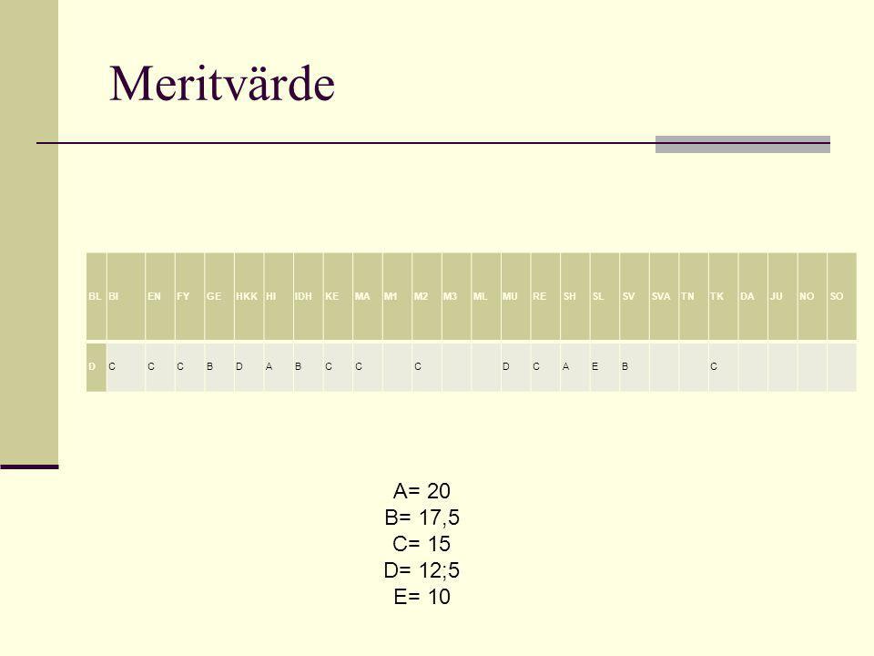 Meritvärde BLBIENFYGEHKKHIIDHKEMAM1M2M3MLMURESHSLSVSVATNTKDAJUNOSO DCCCBDABCC C DCAEB C A= 20 B= 17,5 C= 15 D= 12;5 E= 10