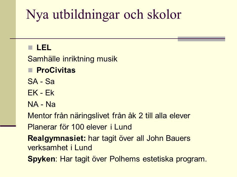 Nya utbildningar och skolor LEL Samhälle inriktning musik ProCivitas SA - Sa EK - Ek NA - Na Mentor från näringslivet från åk 2 till alla elever Planerar för 100 elever i Lund Realgymnasiet: har tagit över all John Bauers verksamhet i Lund Spyken: Har tagit över Polhems estetiska program.