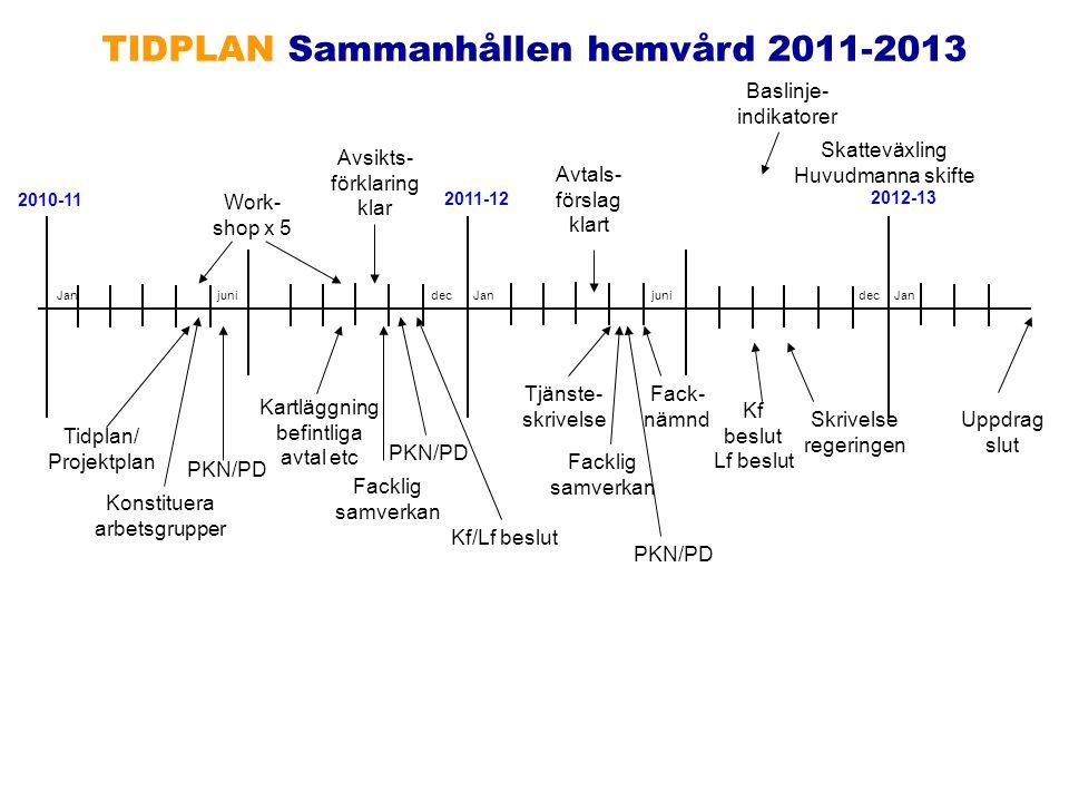 2010-11 2011-12 2012-13 Work- shop x 5 Avsikts- förklaring klar Konstituera arbetsgrupper Tidplan/ Projektplan Kartläggning befintliga avtal etc Fackl