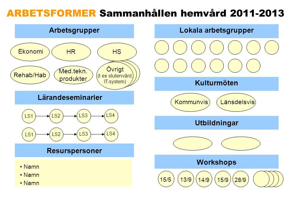 ARBETSFORMER Sammanhållen hemvård 2011-2013 ArbetsgrupperLokala arbetsgrupper Ekonomi HR Rehab/Hab Med.tekn. produkter Övrigt (t ex slutenvård, IT-sys