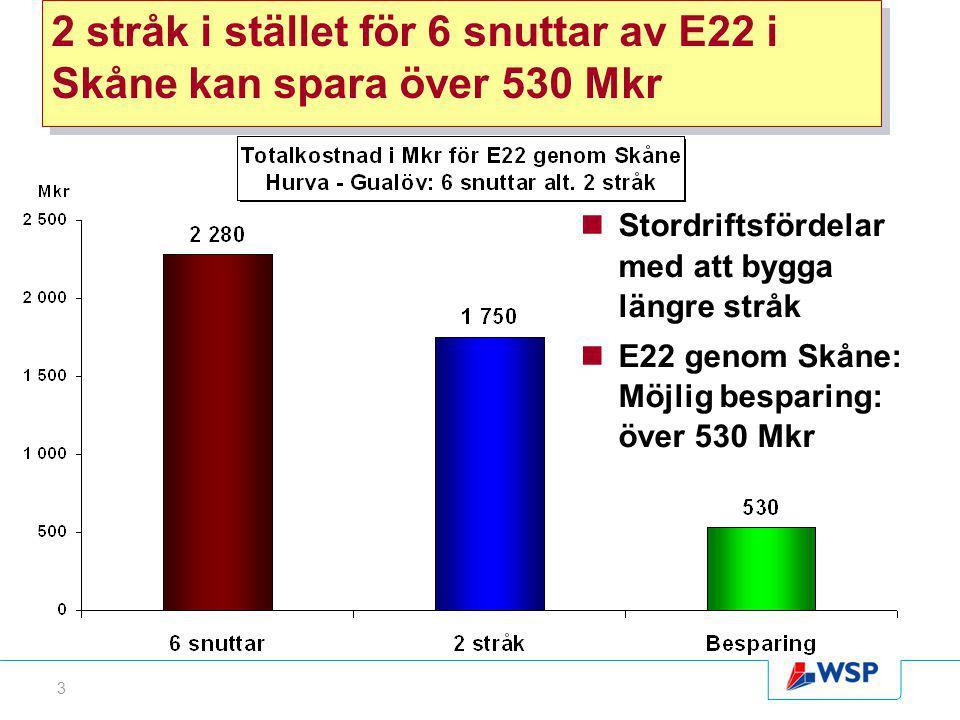 3 2 stråk i stället för 6 snuttar av E22 i Skåne kan spara över 530 Mkr Stordriftsfördelar med att bygga längre stråk E22 genom Skåne: Möjlig besparing: över 530 Mkr