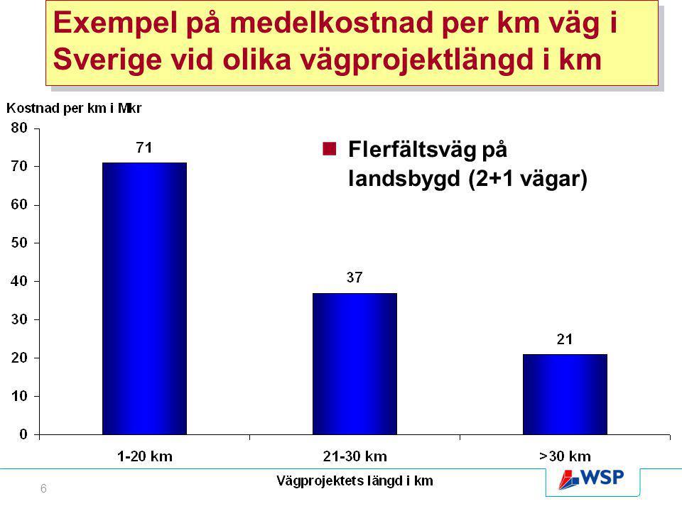 6 Exempel på medelkostnad per km väg i Sverige vid olika vägprojektlängd i km Flerfältsväg på landsbygd (2+1 vägar)