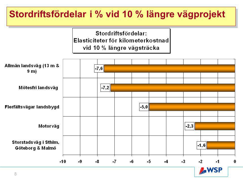 8 Stordriftsfördelar i % vid 10 % längre vägprojekt