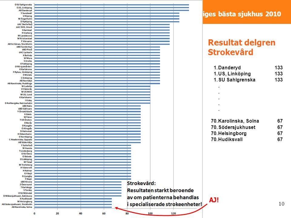 Sveriges bästa sjukhus 2010 Resultat delgren Strokevård 10 AJ.
