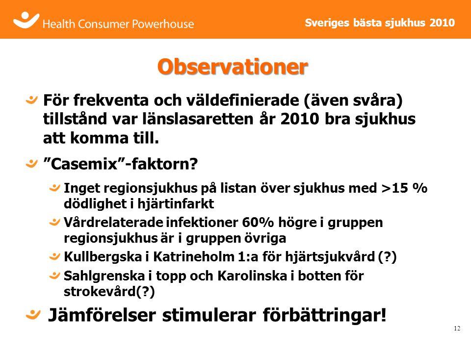 Sveriges bästa sjukhus 2010 12 För frekventa och väldefinierade (även svåra) tillstånd var länslasaretten år 2010 bra sjukhus att komma till.