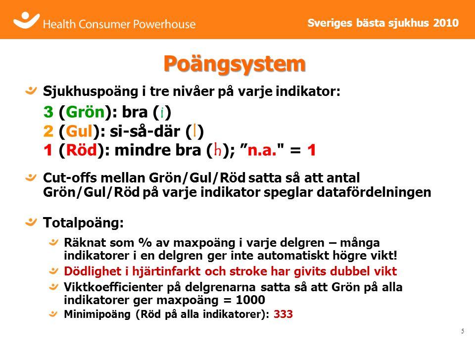 Sveriges bästa sjukhus 2010 Sveriges Bästa Sjukhus Index 3139 scores i matrisen 6