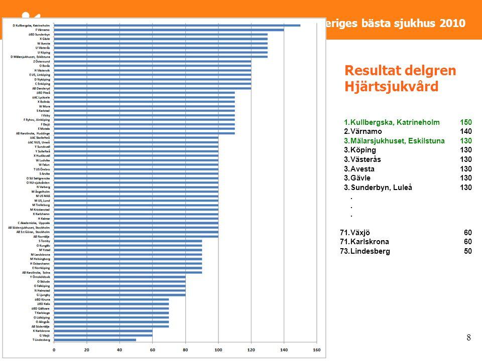 Sveriges bästa sjukhus 2010 Resultat delgren Hjärtsjukvård 8 1.Kullbergska, Katrineholm150 2.Värnamo140 3.Mälarsjukhuset, Eskilstuna130 3.Köping130 3.Västerås130 3.Avesta130 3.Gävle130 3.Sunderbyn, Luleå130......