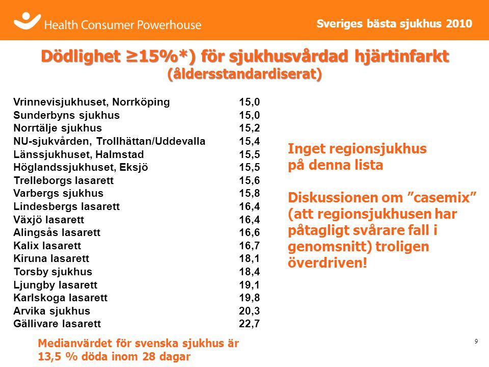 Sveriges bästa sjukhus 2010 Dödlighet ≥15%*) för sjukhusvårdad hjärtinfarkt (åldersstandardiserat) 9 Vrinnevisjukhuset, Norrköping15,0 Sunderbyns sjukhus15,0 Norrtälje sjukhus15,2 NU-sjukvården, Trollhättan/Uddevalla15,4 Länssjukhuset, Halmstad15,5 Höglandssjukhuset, Eksjö15,5 Trelleborgs lasarett15,6 Varbergs sjukhus15,8 Lindesbergs lasarett16,4 Växjö lasarett16,4 Alingsås lasarett16,6 Kalix lasarett16,7 Kiruna lasarett18,1 Torsby sjukhus18,4 Ljungby lasarett19,1 Karlskoga lasarett19,8 Arvika sjukhus20,3 Gällivare lasarett22,7 Inget regionsjukhus på denna lista Diskussionen om casemix (att regionsjukhusen har påtagligt svårare fall i genomsnitt) troligen överdriven.