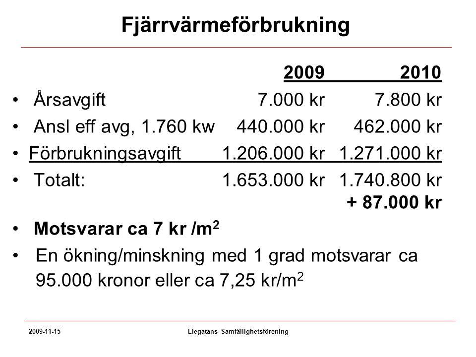 Fjärrvärmeförbrukning 20092010 Årsavgift7.000 kr7.800 kr Ansl eff avg, 1.760 kw440.000 kr462.000 kr Förbrukningsavgift1.206.000 kr1.271.000 kr Totalt: