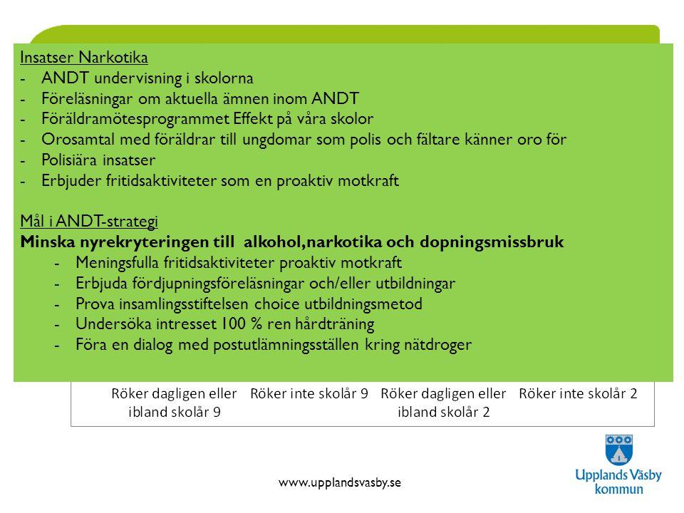 www.upplandsvasby.se Stockholmsenkäten 2014- Narkotika Insatser Narkotika -ANDT undervisning i skolorna -Föreläsningar om aktuella ämnen inom ANDT -Föräldramötesprogrammet Effekt på våra skolor -Orosamtal med föräldrar till ungdomar som polis och fältare känner oro för -Polisiära insatser -Erbjuder fritidsaktiviteter som en proaktiv motkraft Mål i ANDT-strategi Minska nyrekryteringen till alkohol,narkotika och dopningsmissbruk -Meningsfulla fritidsaktiviteter proaktiv motkraft -Erbjuda fördjupningsföreläsningar och/eller utbildningar -Prova insamlingsstiftelsen choice utbildningsmetod -Undersöka intresset 100 % ren hårdträning -Föra en dialog med postutlämningsställen kring nätdroger