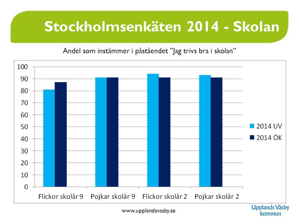 www.upplandsvasby.se Stockholmsenkäten 2014 - Skolan Andel som instämmer i påståendet Jag trivs bra i skolan