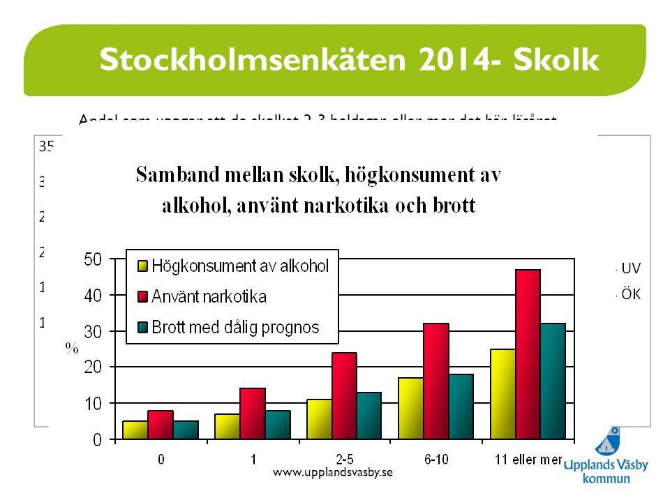 www.upplandsvasby.se Stockholmsenkäten 2014- Skolk Andel som uppger att de skolkat 2-3 heldagar eller mer det här läsåret