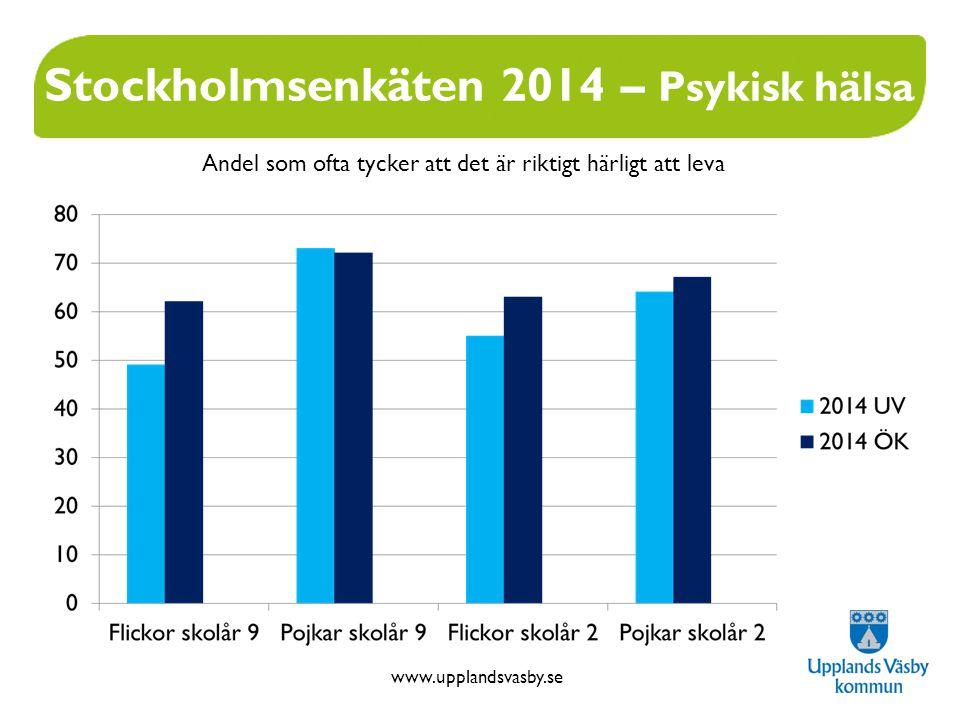 www.upplandsvasby.se Stockholmsenkäten 2014 – Psykisk hälsa Andel som ofta tycker att det är riktigt härligt att leva