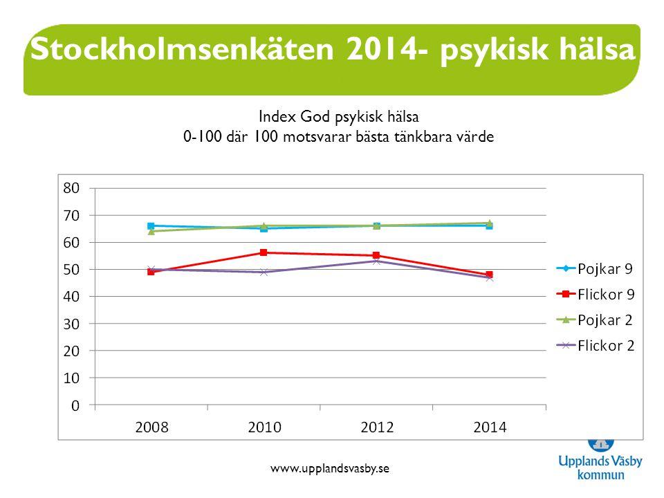 www.upplandsvasby.se Stockholmsenkäten 2014- psykisk hälsa Index God psykisk hälsa 0-100 där 100 motsvarar bästa tänkbara värde