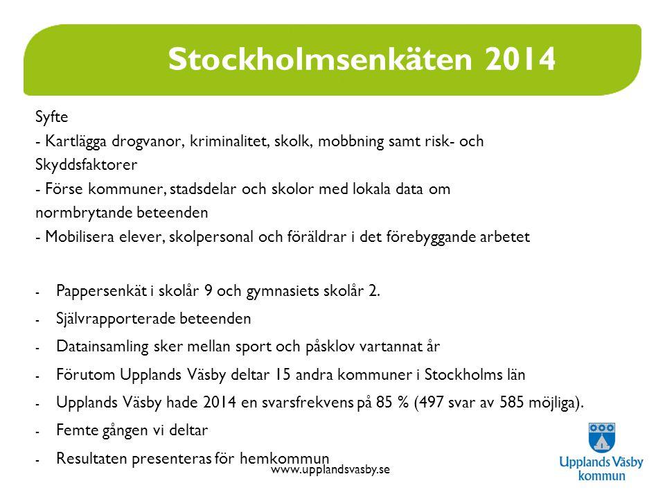 www.upplandsvasby.se Stockholmsenkäten 2014- Tobak Andel som röker dagligen eller ibland Upplands Väsby har en större andel (24 %) tjejer i skolår 9 som röker dagligen eller ibland i jämförelse med övriga kommuner (16 %).