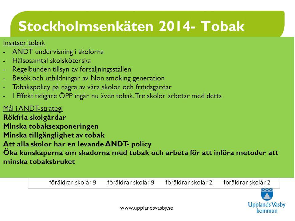 www.upplandsvasby.se Stockholmsenkäten 2014- Tobak Insatser tobak -ANDT undervisning i skolorna -Hälsosamtal skolsköterska -Regelbunden tillsyn av försäljningsställen -Besök och utbildningar av Non smoking generation -Tobakspolicy på några av våra skolor och fritidsgårdar -I Effekt tidigare ÖPP ingår nu även tobak.