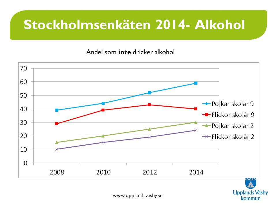 www.upplandsvasby.se Stockholmsenkäten 2014- Alkohol Andel som inte dricker alkohol