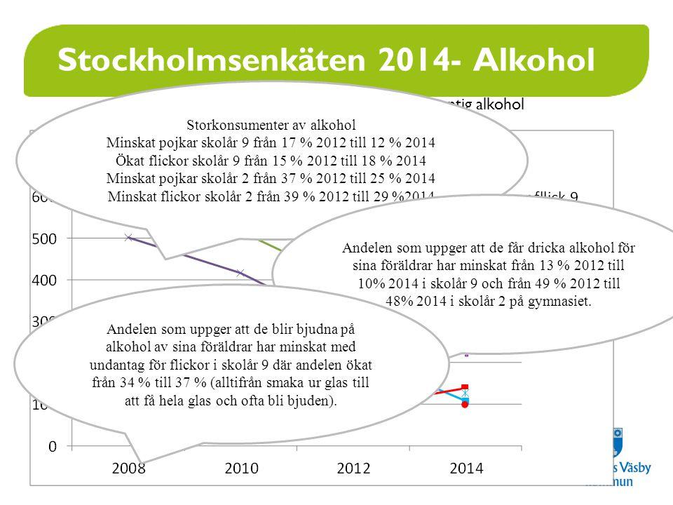 www.upplandsvasby.se Stockholmsenkäten 2014- Alkohol Total årlig alkoholkonsumtion i cl100-procentig alkohol Medelvärde Storkonsumenter av alkohol Minskat pojkar skolår 9 från 17 % 2012 till 12 % 2014 Ökat flickor skolår 9 från 15 % 2012 till 18 % 2014 Minskat pojkar skolår 2 från 37 % 2012 till 25 % 2014 Minskat flickor skolår 2 från 39 % 2012 till 29 %2014 Andelen som uppger att de får dricka alkohol för sina föräldrar har minskat från 13 % 2012 till 10% 2014 i skolår 9 och från 49 % 2012 till 48% 2014 i skolår 2 på gymnasiet.
