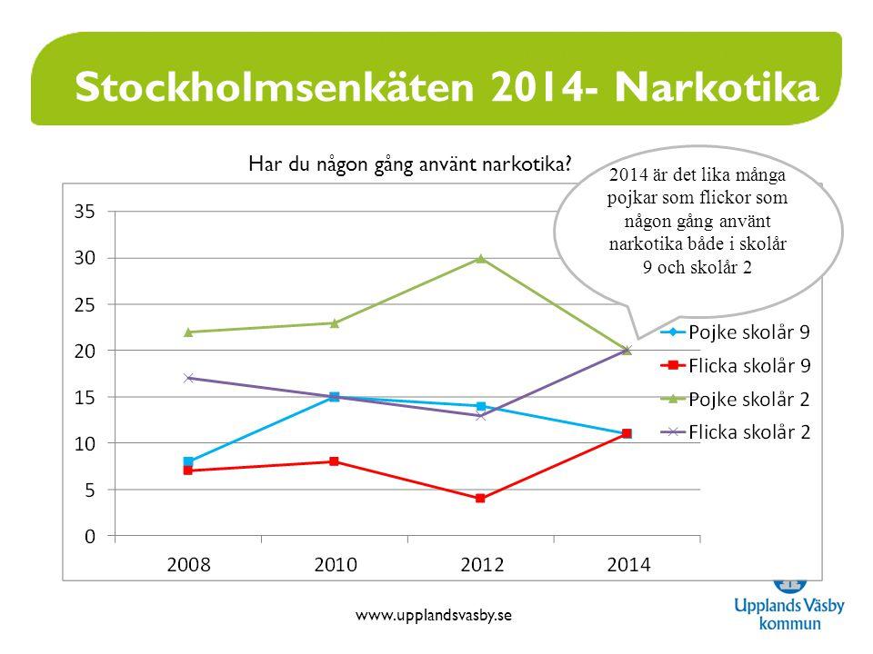 www.upplandsvasby.se Stockholmsenkäten 2014 Oro för flickor skolår 9 Flickor skolår 920122014ÖK 2014 Röker dagligen eller ibland 20 %24 %15 % Alkoholkonsumtion92 cl139 cl98 cl Narkotika4 %11 %8 % Sjuk 4-10 ggr eller mer 38 %44 %38 % Skolkat 2-3 heldagar eller mer 16 %21 %13 % Blivit mobbad eller trakasserad 19%24 %22 % Huvudvärk flera ggr i veckan 7 %21 %17 % Väldigt ofta ledsen eller deppig 15 %24 %18 % Vill ändra mkt på sig själv 40 %49 %39 % Tycker sällan att det är riktigt att leva 8 %16 %7 %