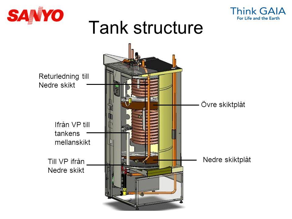 Övre skiktplåt Nedre skiktplåt Returledning till Nedre skikt Till VP ifrån Nedre skikt Ifrån VP till tankens mellanskikt Tank structure