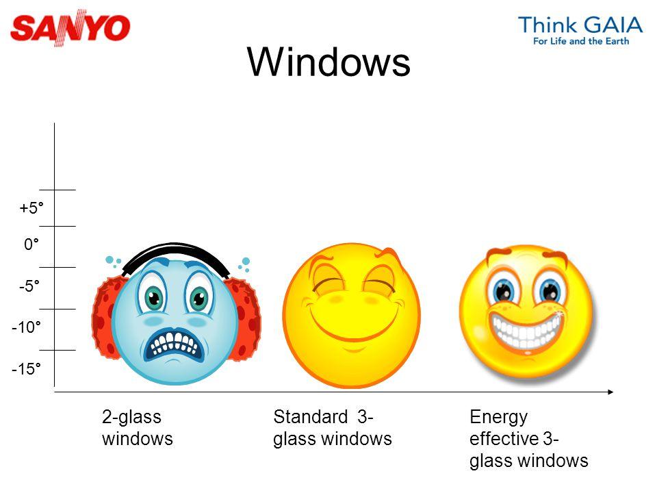 Windows 2-glass windows Standard 3- glass windows Energy effective 3- glass windows -5 ° +5 ° 0° 0° -10 ° -15 °