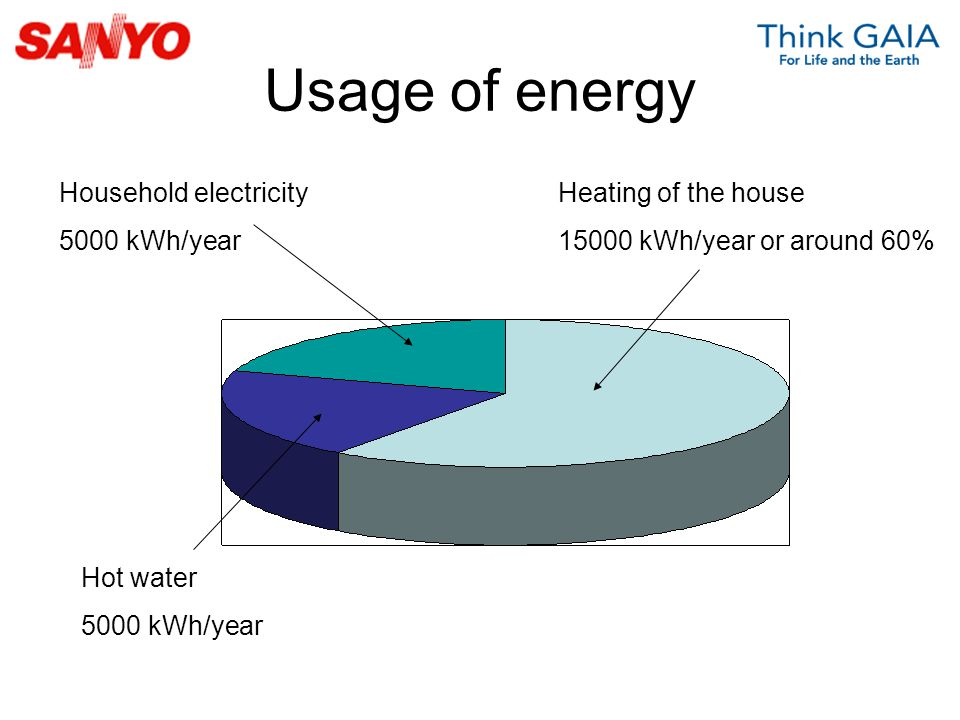 Usage of energy Household electricity 5000 kWh/year Heating of the house 15000 kWh/year or around 60% Hot water 5000 kWh/year