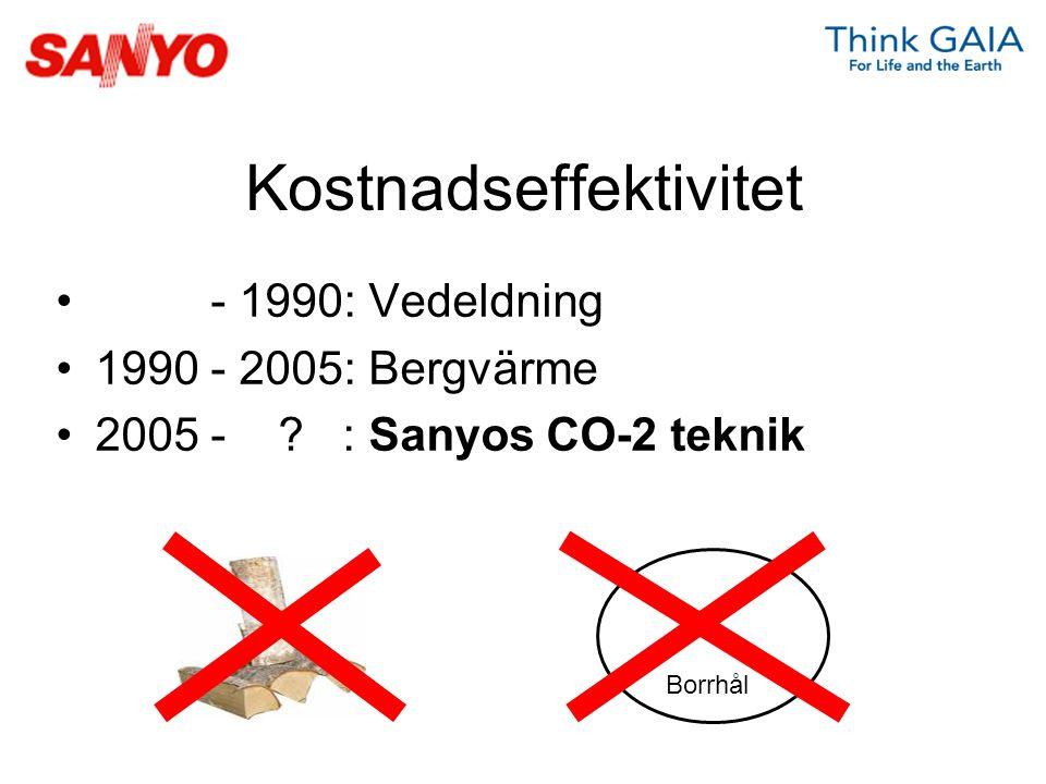 Kostnadseffektivitet - 1990: Vedeldning 1990 - 2005: Bergvärme 2005 - ? : Sanyos CO-2 teknik Borrhål