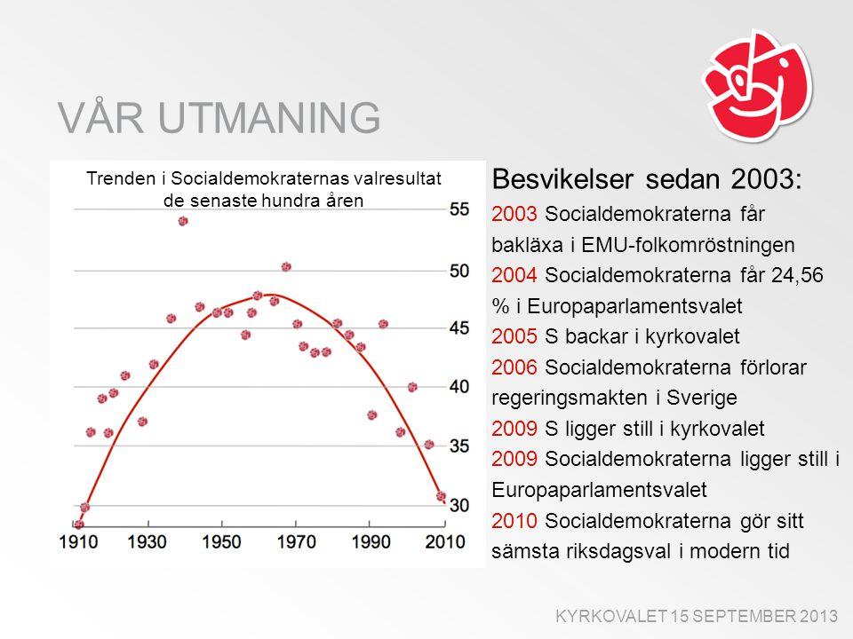 VÅR UTMANING KYRKOVALET 15 SEPTEMBER 2013 Trenden i Socialdemokraternas valresultat de senaste hundra åren Besvikelser sedan 2003: 2003 Socialdemokraterna får bakläxa i EMU-folkomröstningen 2004 Socialdemokraterna får 24,56 % i Europaparlamentsvalet 2005 S backar i kyrkovalet 2006 Socialdemokraterna förlorar regeringsmakten i Sverige 2009 S ligger still i kyrkovalet 2009 Socialdemokraterna ligger still i Europaparlamentsvalet 2010 Socialdemokraterna gör sitt sämsta riksdagsval i modern tid