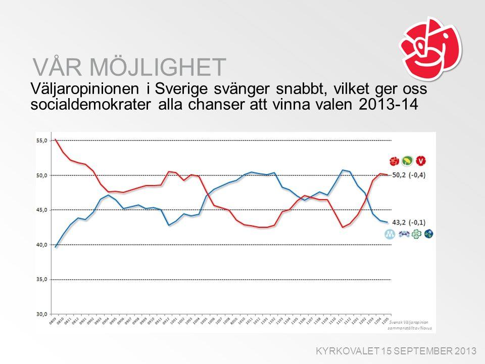 VÅR MÖJLIGHET Väljaropinionen i Sverige svänger snabbt, vilket ger oss socialdemokrater alla chanser att vinna valen 2013-14 KYRKOVALET 15 SEPTEMBER 2013