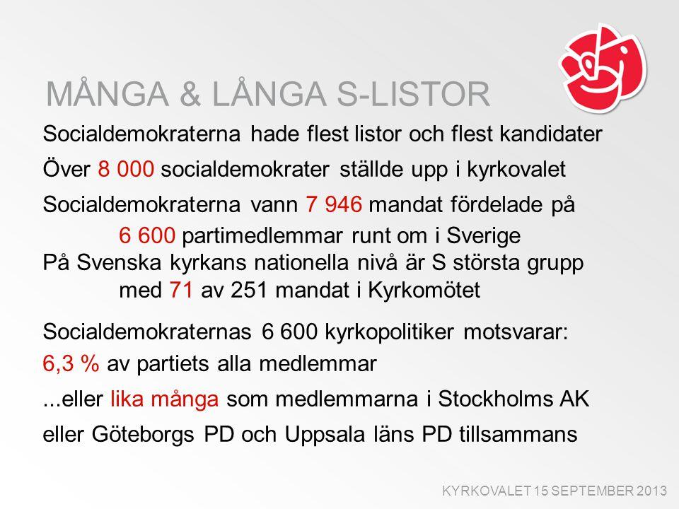 MÅNGA & LÅNGA S-LISTOR Socialdemokraterna hade flest listor och flest kandidater Över 8 000 socialdemokrater ställde upp i kyrkovalet Socialdemokraterna vann 7 946 mandat fördelade på 6 600 partimedlemmar runt om i Sverige På Svenska kyrkans nationella nivå är S största grupp med 71 av 251 mandat i Kyrkomötet Socialdemokraternas 6 600 kyrkopolitiker motsvarar: 6,3 % av partiets alla medlemmar...eller lika många som medlemmarna i Stockholms AK eller Göteborgs PD och Uppsala läns PD tillsammans KYRKOVALET 15 SEPTEMBER 2013