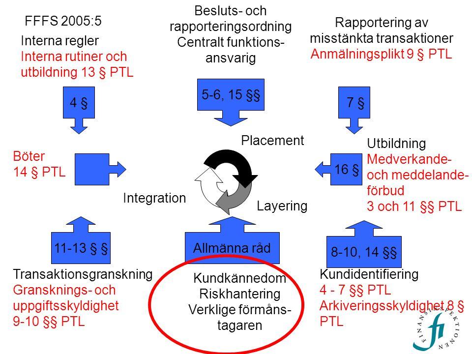 Placement Layering Integration 5-6, 15 §§ Besluts- och rapporteringsordning Centralt funktions- ansvarig 8-10, 14 §§ Kundidentifiering 4 - 7 §§ PTL Ar