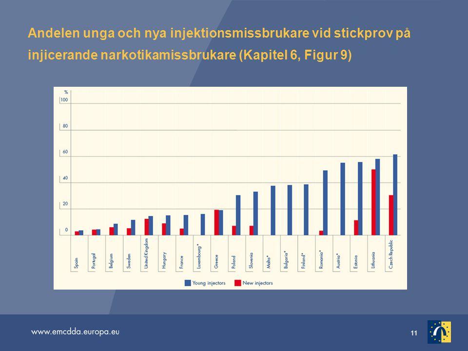 11 Andelen unga och nya injektionsmissbrukare vid stickprov på injicerande narkotikamissbrukare (Kapitel 6, Figur 9)