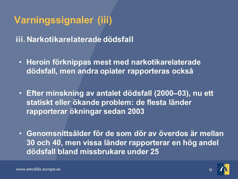 12 Varningssignaler (iii) iii. Narkotikarelaterade dödsfall Heroin förknippas mest med narkotikarelaterade dödsfall, men andra opiater rapporteras ock