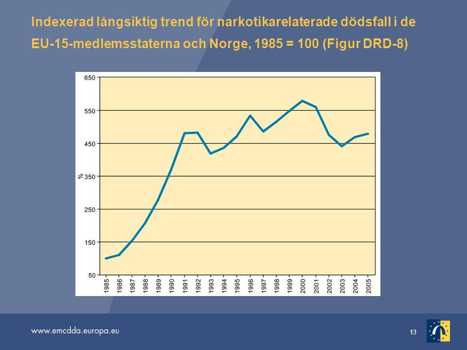 13 Indexerad långsiktig trend för narkotikarelaterade dödsfall i de EU-15-medlemsstaterna och Norge, 1985 = 100 (Figur DRD-8)
