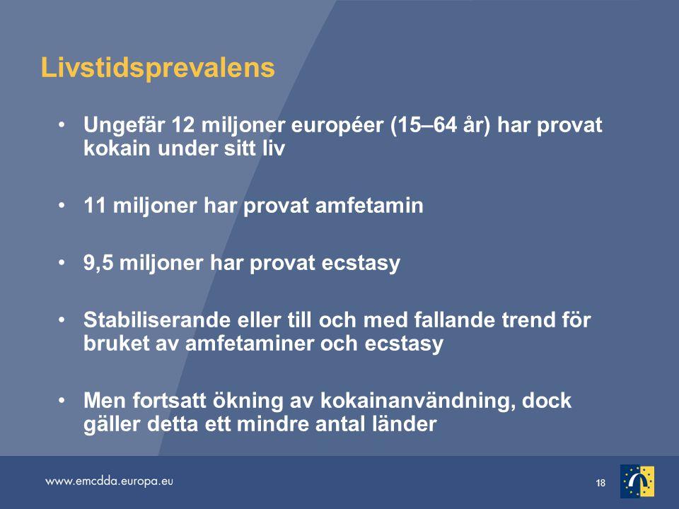 18 Livstidsprevalens Ungefär 12 miljoner européer (15–64 år) har provat kokain under sitt liv 11 miljoner har provat amfetamin 9,5 miljoner har provat