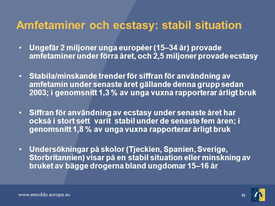 19 Amfetaminer och ecstasy: stabil situation Ungefär 2 miljoner unga européer (15–34 år) provade amfetaminer under förra året, och 2,5 miljoner provade ecstasy Stabila/minskande trender för siffran för användning av amfetamin under senaste året gällande denna grupp sedan 2003; i genomsnitt 1,3 % av unga vuxna rapporterar årligt bruk Siffran för användning av ecstasy under senaste året har också i stort sett varit stabil under de senaste fem åren; i genomsnitt 1,8 % av unga vuxna rapporterar årligt bruk Undersökningar på skolor (Tjeckien, Spanien, Sverige, Storbritannien) visar på en stabil situation eller minskning av bruket av bägge drogerna bland ungdomar 15–16 år