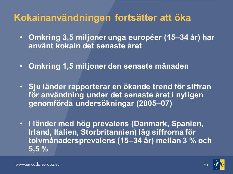 23 Kokainanvändningen fortsätter att öka Omkring 3,5 miljoner unga européer (15–34 år) har använt kokain det senaste året Omkring 1,5 miljoner den senaste månaden Sju länder rapporterar en ökande trend för siffran för användning under det senaste året i nyligen genomförda undersökningar (2005–07) I länder med hög prevalens (Danmark, Spanien, Irland, Italien, Storbritannien) låg siffrorna för tolvmånadersprevalens (15–34 år) mellan 3 % och 5,5 %