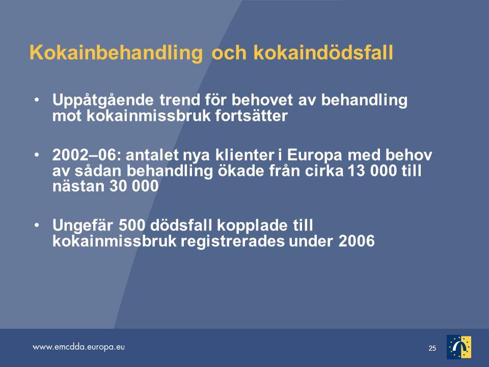 25 Kokainbehandling och kokaindödsfall Uppåtgående trend för behovet av behandling mot kokainmissbruk fortsätter 2002–06: antalet nya klienter i Europ