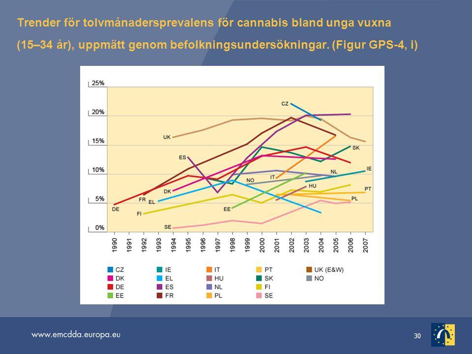 30 Trender för tolvmånadersprevalens för cannabis bland unga vuxna (15–34 år), uppmätt genom befolkningsundersökningar.