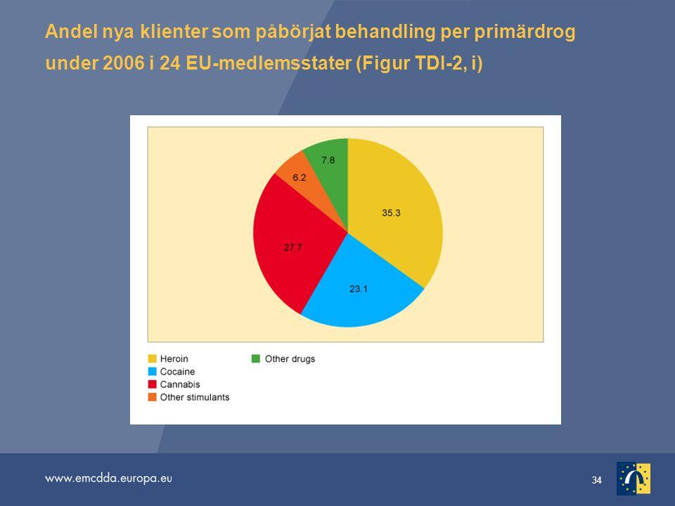 34 Andel nya klienter som påbörjat behandling per primärdrog under 2006 i 24 EU-medlemsstater (Figur TDI-2, i)