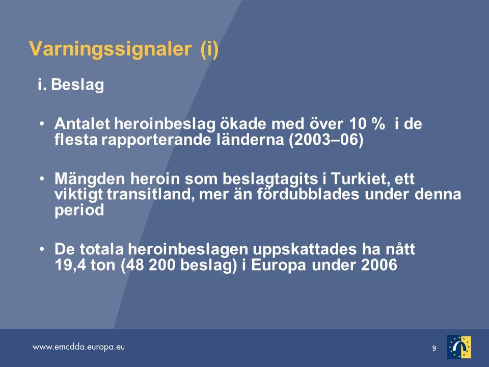 9 Varningssignaler (i) i. Beslag Antalet heroinbeslag ökade med över 10 % i de flesta rapporterande länderna (2003–06) Mängden heroin som beslagtagits