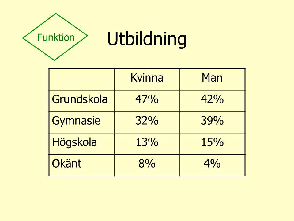 Utbildning KvinnaMan Grundskola47%42% Gymnasie32%39% Högskola13%15% Okänt8%4% Funktion