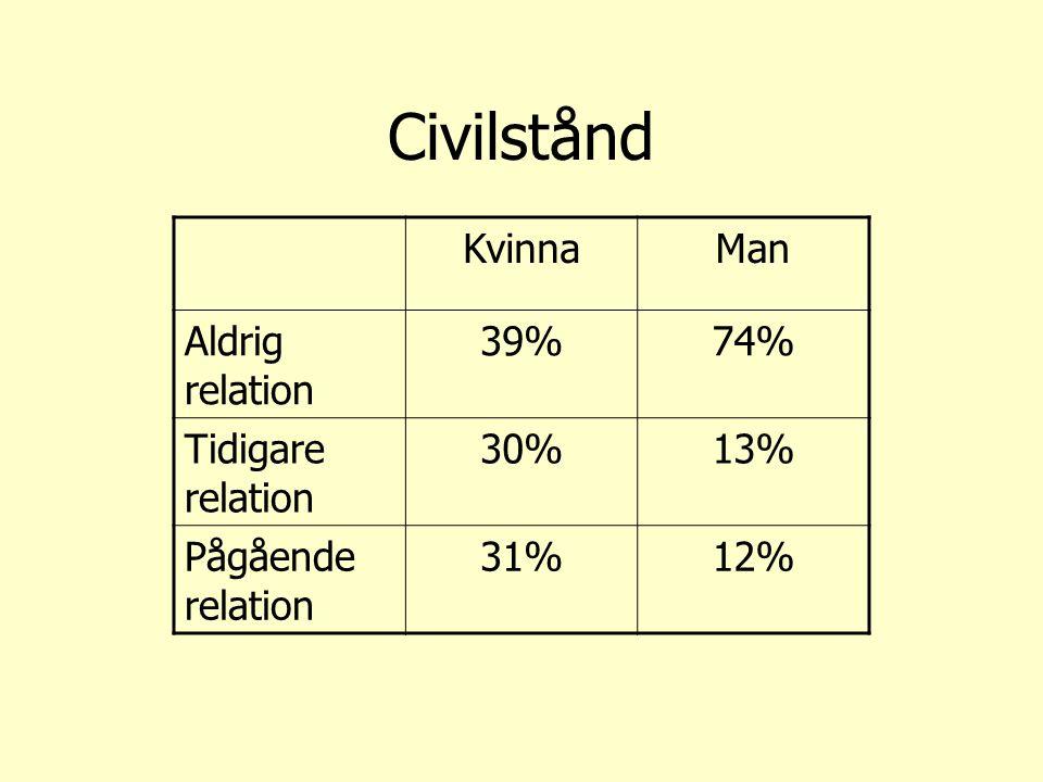 Civilstånd KvinnaMan Aldrig relation 39%74% Tidigare relation 30%13% Pågående relation 31%12%