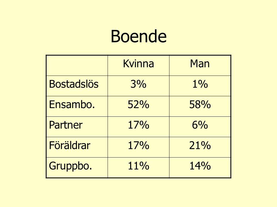 Boende KvinnaMan Bostadslös3%1% Ensambo.52%58% Partner17%6% Föräldrar17%21% Gruppbo.11%14%