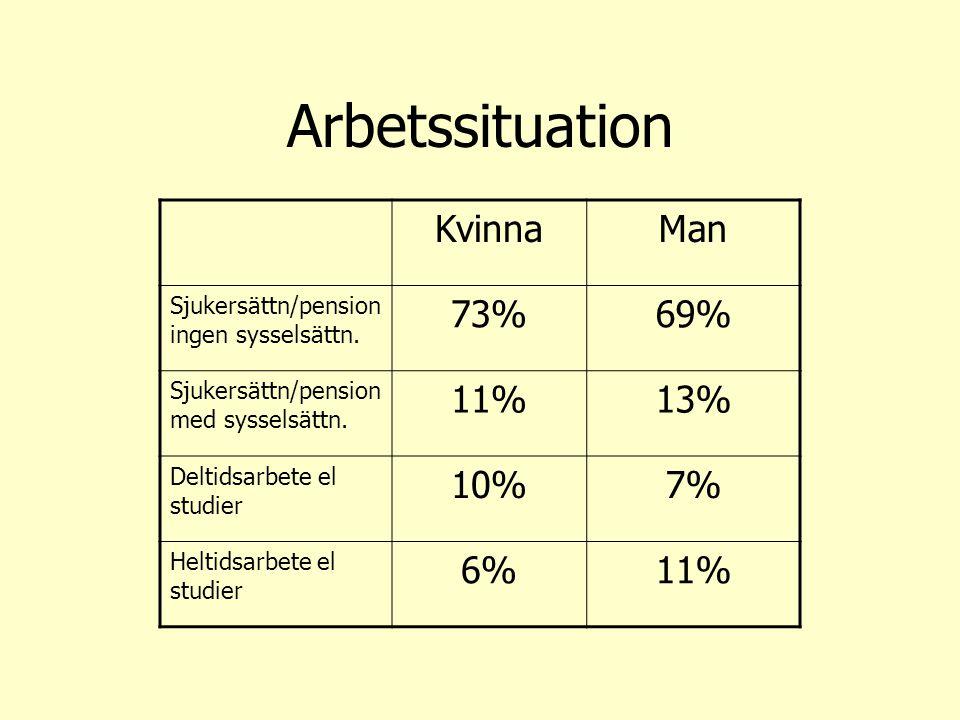 Arbetssituation KvinnaMan Sjukersättn/pension ingen sysselsättn. 73%69% Sjukersättn/pension med sysselsättn. 11%13% Deltidsarbete el studier 10%7% Hel