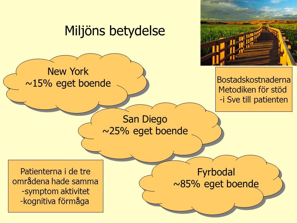 Miljöns betydelse New York ~15% eget boende San Diego ~25% eget boende Fyrbodal ~85% eget boende Patienterna i de tre områdena hade samma -symptom akt