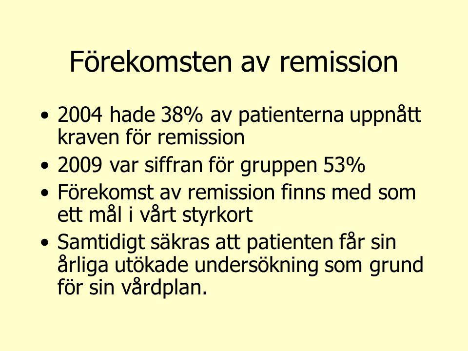 Förekomsten av remission 2004 hade 38% av patienterna uppnått kraven för remission 2009 var siffran för gruppen 53% Förekomst av remission finns med s