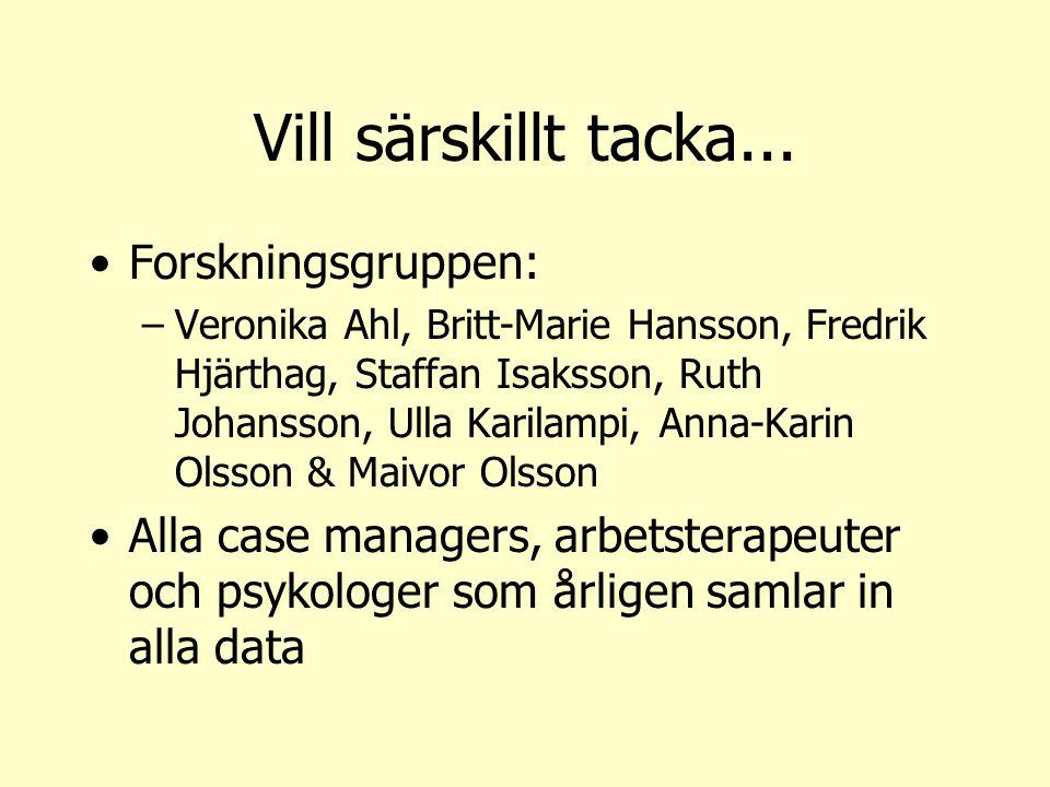 Vill särskillt tacka... Forskningsgruppen: –Veronika Ahl, Britt-Marie Hansson, Fredrik Hjärthag, Staffan Isaksson, Ruth Johansson, Ulla Karilampi, Ann
