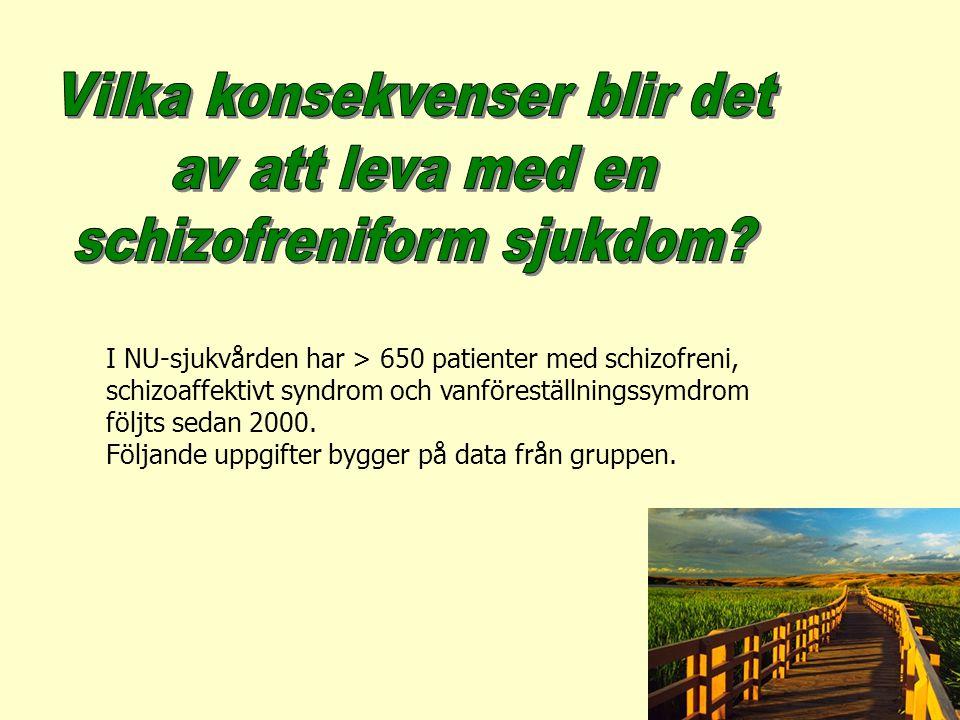 Arbetssituation KvinnaMan Sjukersättn/pension ingen sysselsättn.